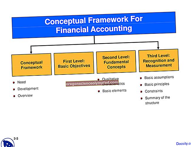 Rámec účetnictví