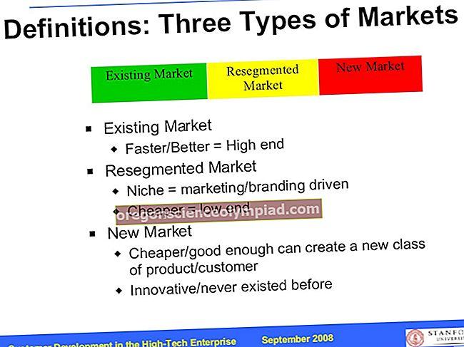 Kapitāla tirgus definīcija