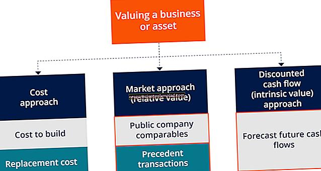 Ettevõtte hindamise meetodid