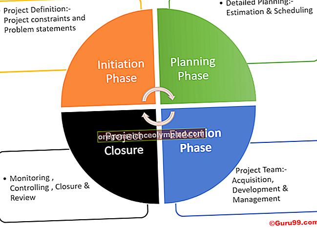 Rozpočet na životní cyklus