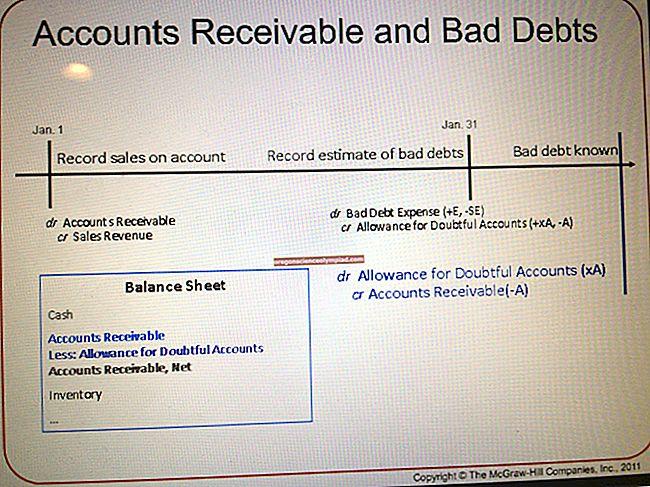 Náklady na špatný dluh