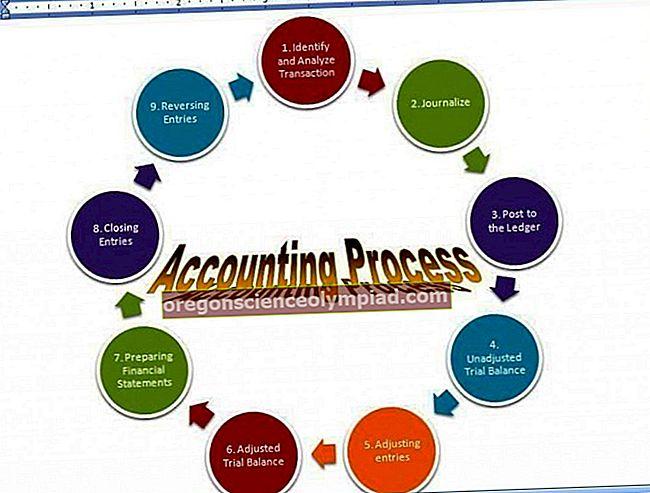 Kroky v účetním procesu